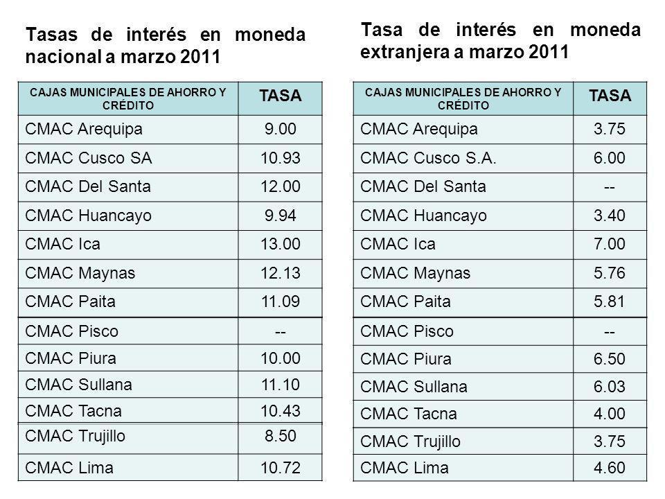 Tasas de interés en moneda nacional a marzo 2011 CAJAS MUNICIPALES DE AHORRO Y CRÉDITO TASA CMAC Arequipa9.00 CMAC Cusco SA10.93 CMAC Del Santa12.00 C