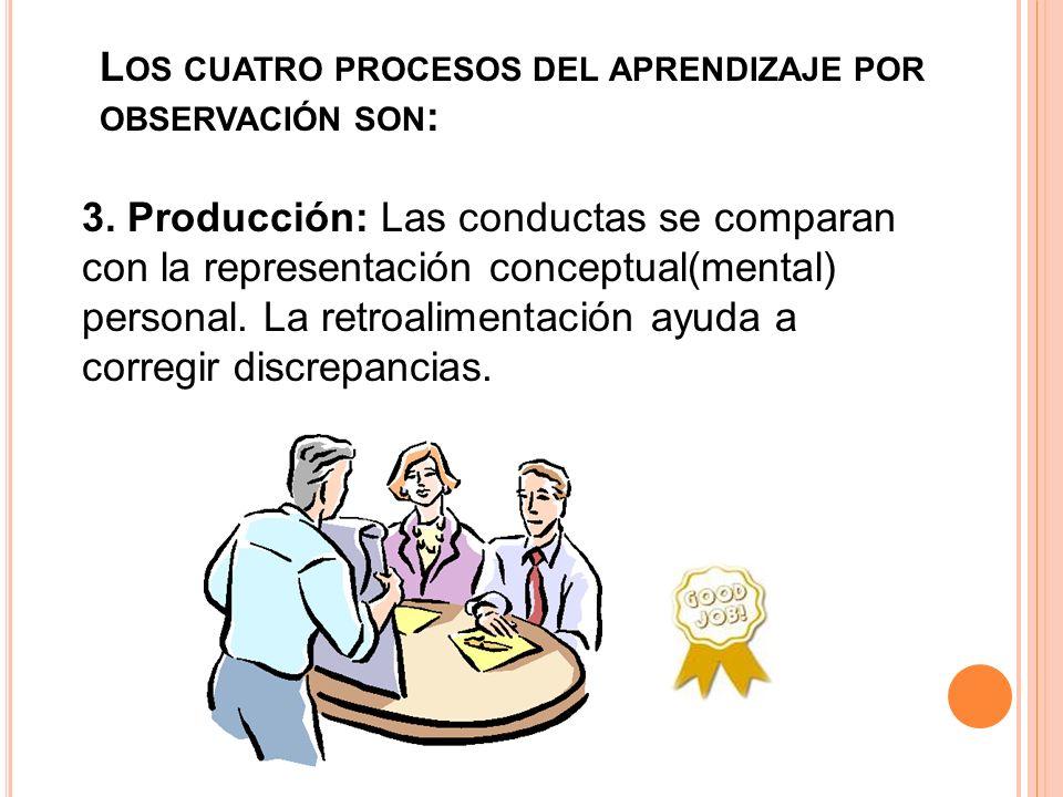 L OS CUATRO PROCESOS DEL APRENDIZAJE POR OBSERVACIÓN SON : 3. Producción: Las conductas se comparan con la representación conceptual(mental) personal.
