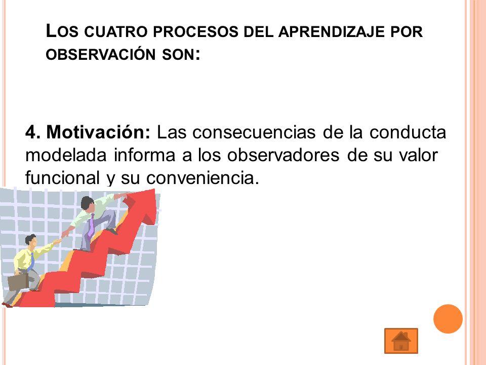 L OS CUATRO PROCESOS DEL APRENDIZAJE POR OBSERVACIÓN SON : 4. Motivación: Las consecuencias de la conducta modelada informa a los observadores de su v