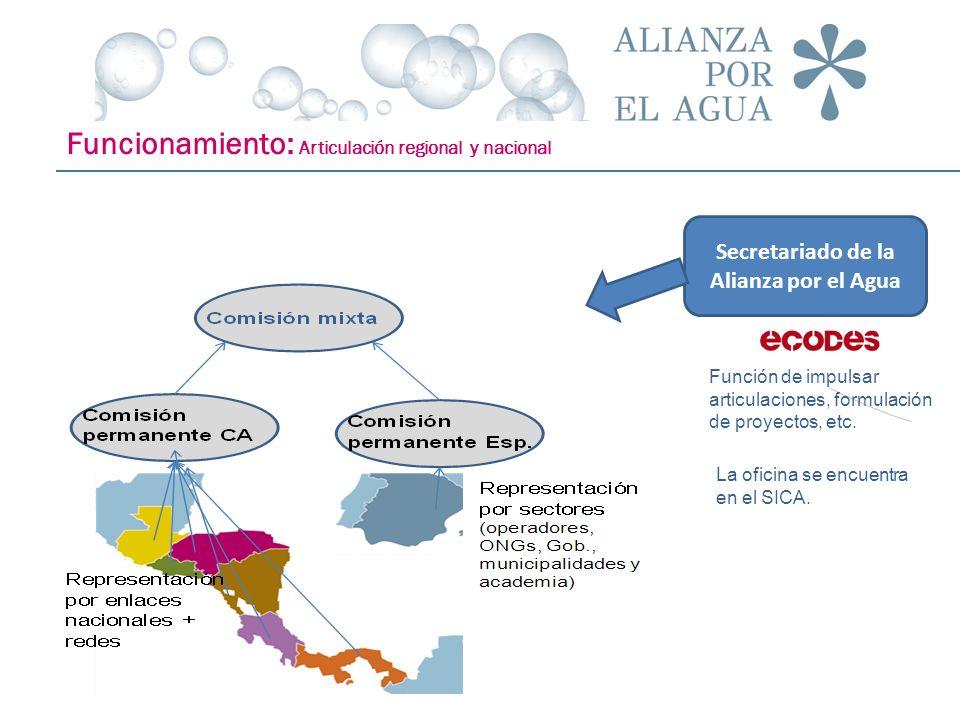 Funcionamiento: Articulación regional y nacional Secretariado de la Alianza por el Agua Función de impulsar articulaciones, formulación de proyectos,
