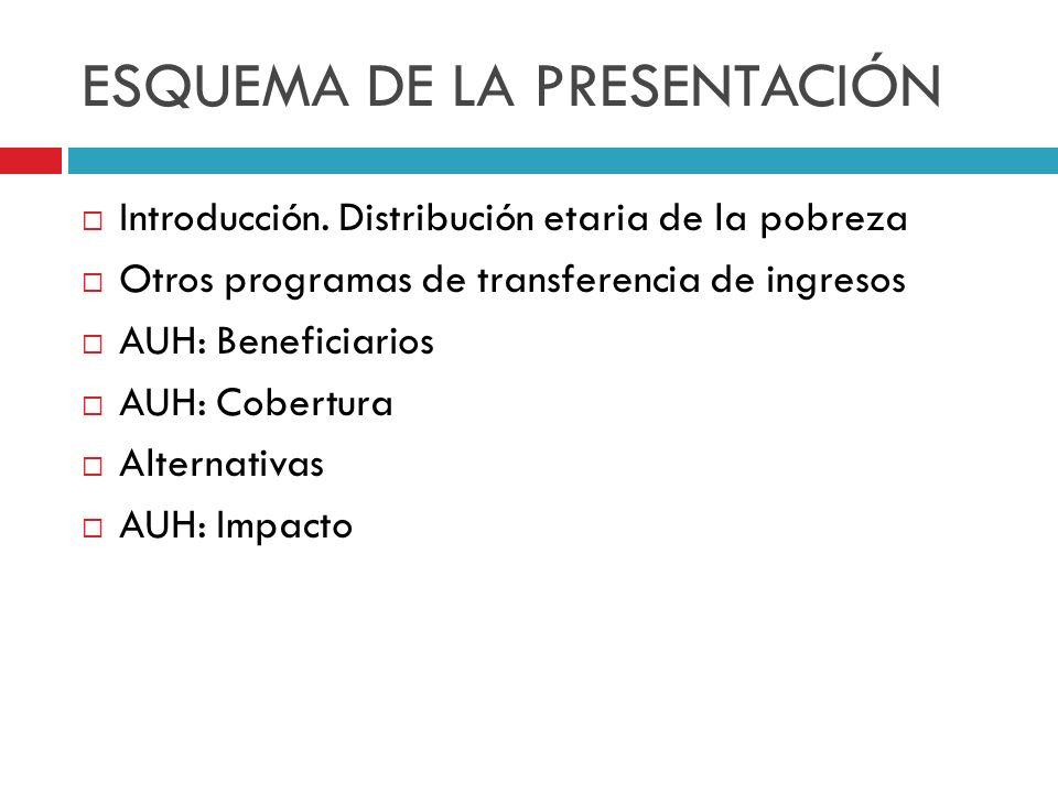 ESQUEMA DE LA PRESENTACIÓN Introducción. Distribución etaria de la pobreza Otros programas de transferencia de ingresos AUH: Beneficiarios AUH: Cobert
