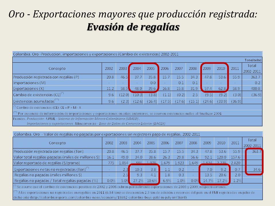 Evasión de regalías Oro - Exportaciones mayores que producción registrada: Evasión de regalías