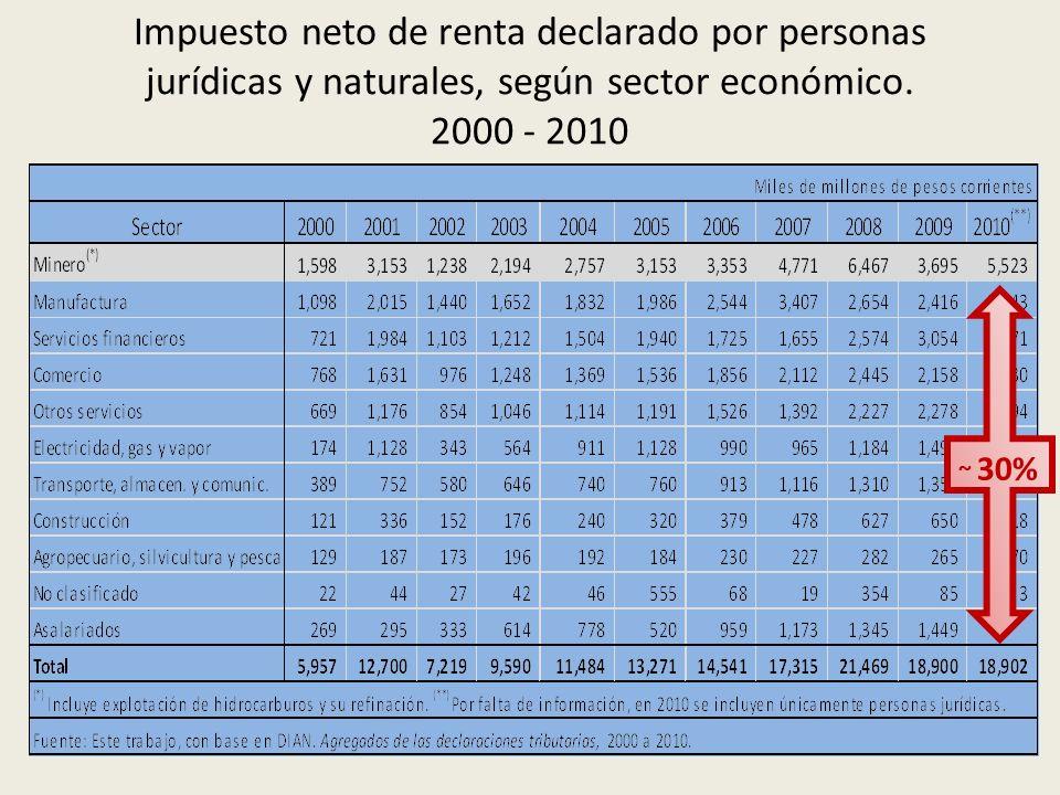 Impuesto neto de renta declarado por personas jurídicas y naturales, según sector económico.