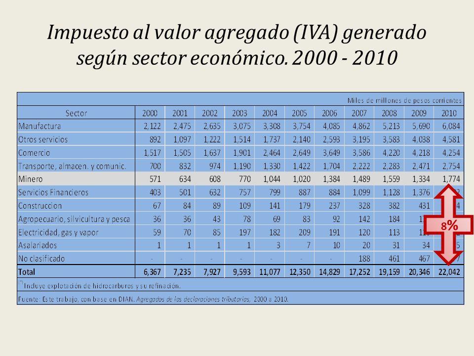 Impuesto al valor agregado (IVA) generado según sector económico. 2000 - 2010 8 %