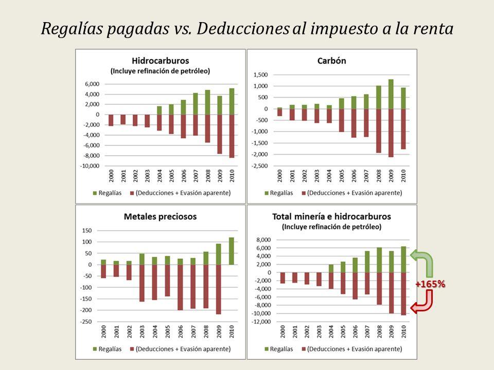 Regalías pagadas vs. Deducciones al impuesto a la renta +165%