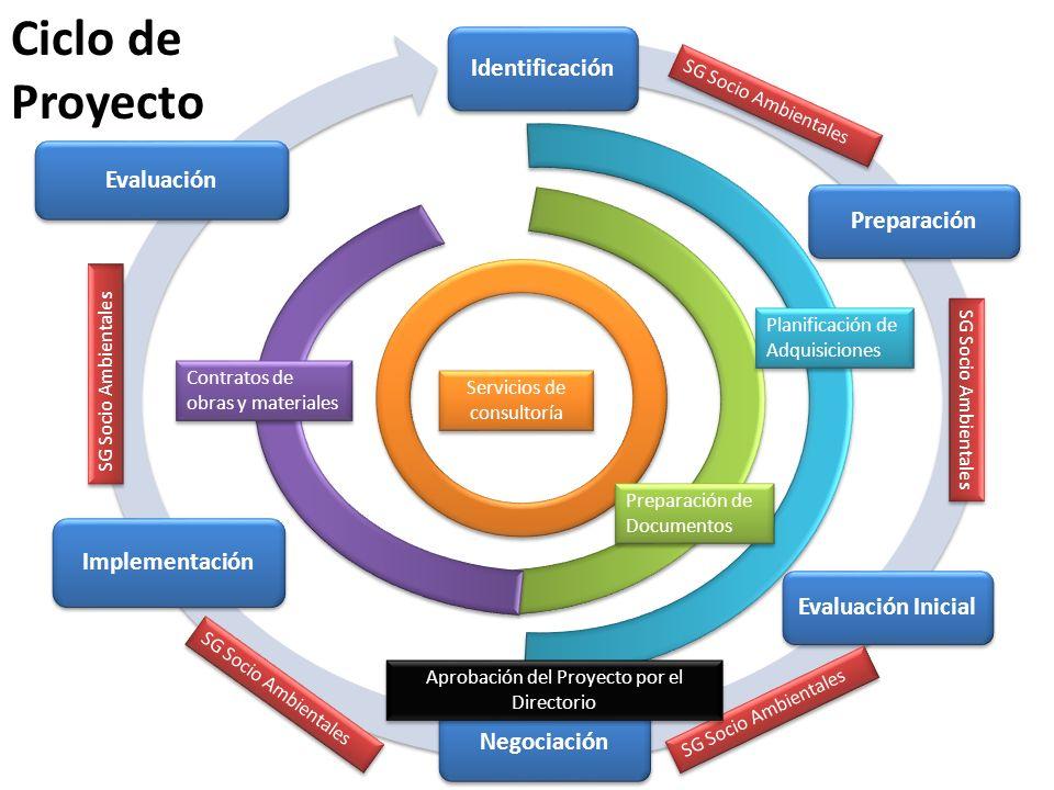 Identificación Preparación Evaluación Inicial Negociación Implementación Evaluación Planificación de Adquisiciones Preparación de Documentos Servicios