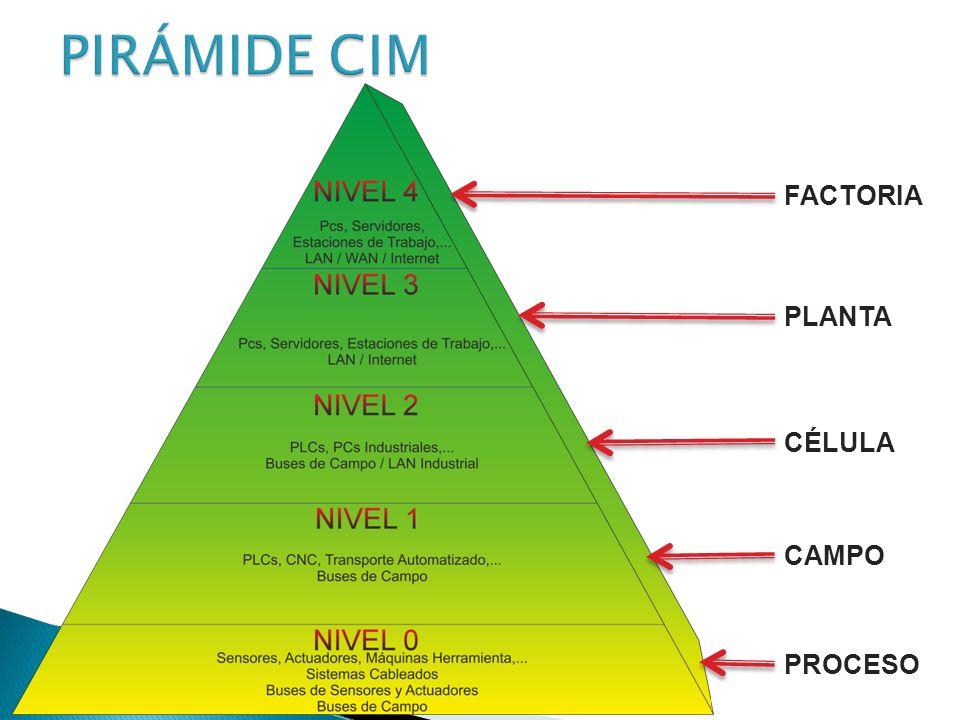 CIM (manufactura integrada por computadora): Se define como