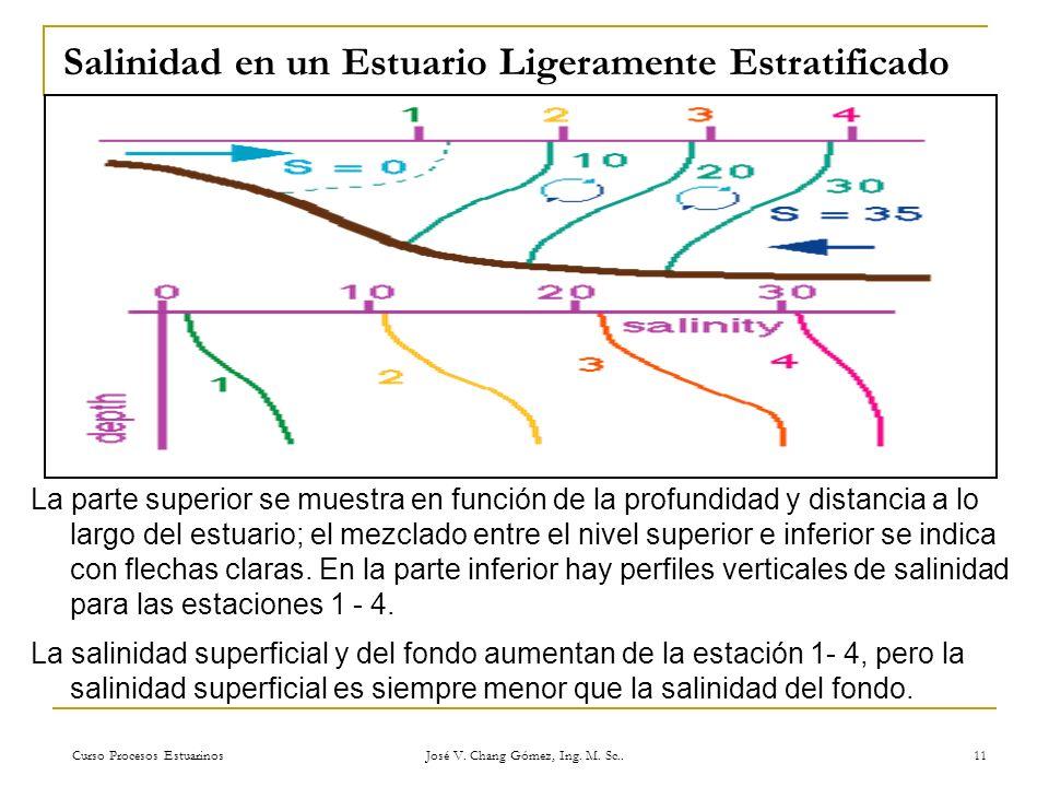 Curso Procesos Estuarinos José V. Chang Gómez, Ing. M. Sc.. 11 Salinidad en un Estuario Ligeramente Estratificado La parte superior se muestra en func
