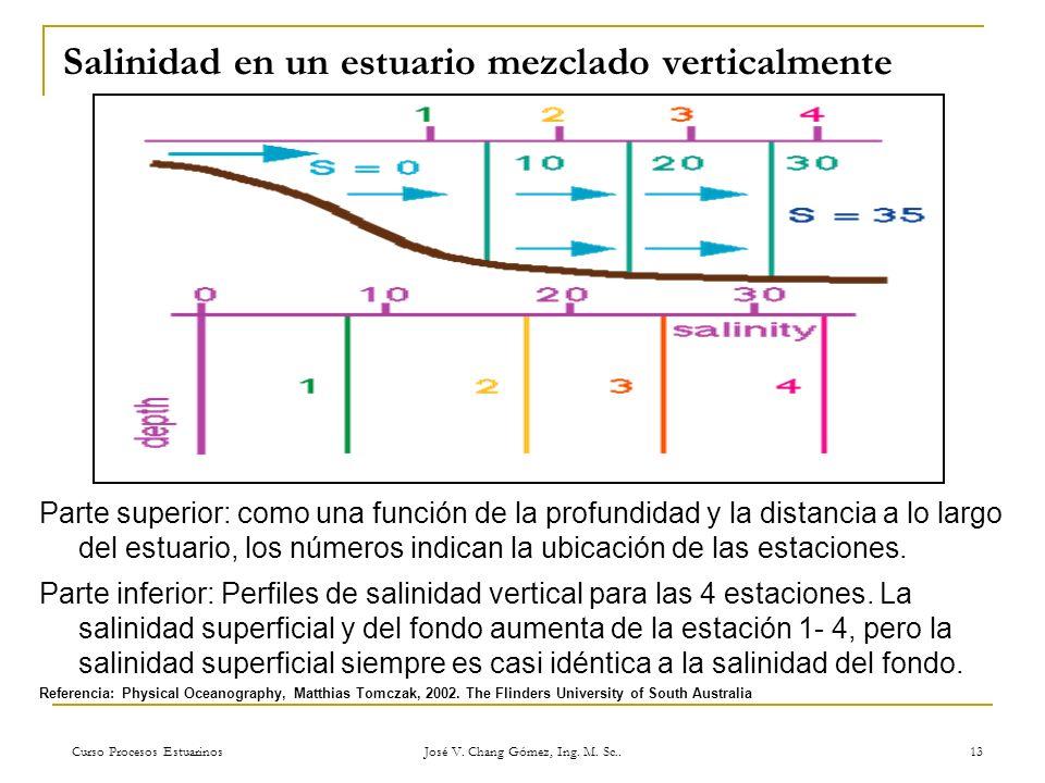 Curso Procesos Estuarinos José V. Chang Gómez, Ing. M. Sc.. 13 Salinidad en un estuario mezclado verticalmente Parte superior: como una función de la