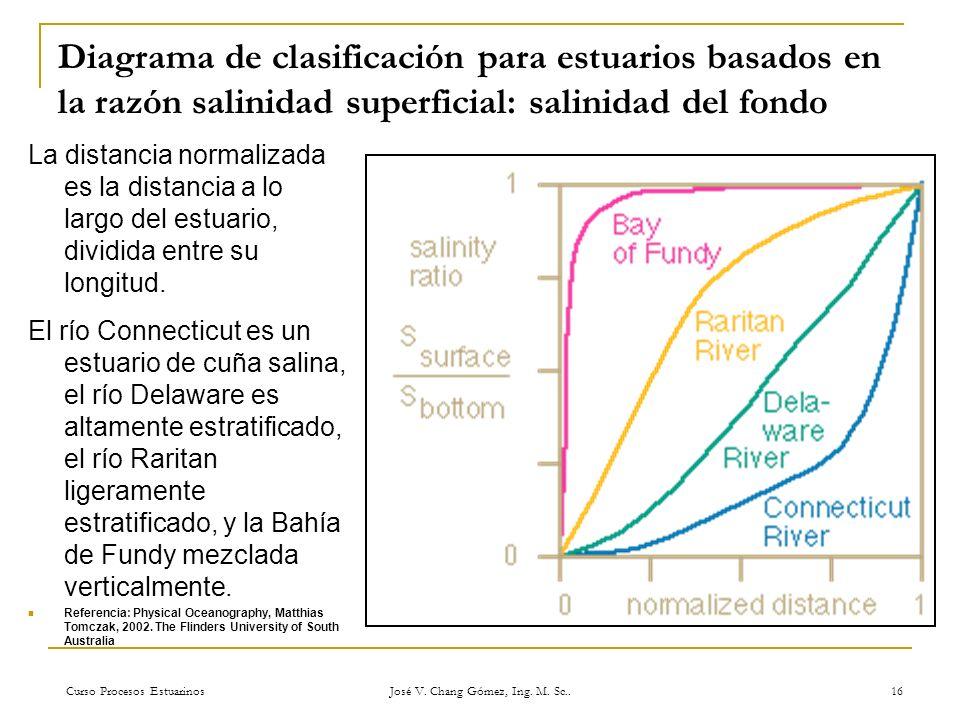 Curso Procesos Estuarinos José V. Chang Gómez, Ing. M. Sc.. 16 Diagrama de clasificación para estuarios basados en la razón salinidad superficial: sal