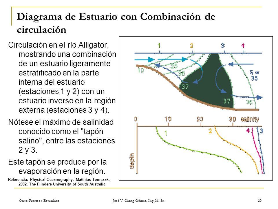Curso Procesos Estuarinos José V. Chang Gómez, Ing. M. Sc.. 20 Diagrama de Estuario con Combinación de circulación Circulación en el río Alligator, mo