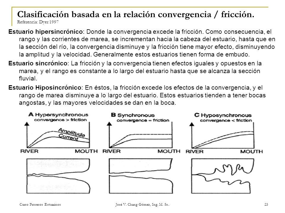 Curso Procesos Estuarinos José V. Chang Gómez, Ing. M. Sc.. 23 Clasificación basada en la relación convergencia / fricción. Referencia: Dyer 1997 Estu