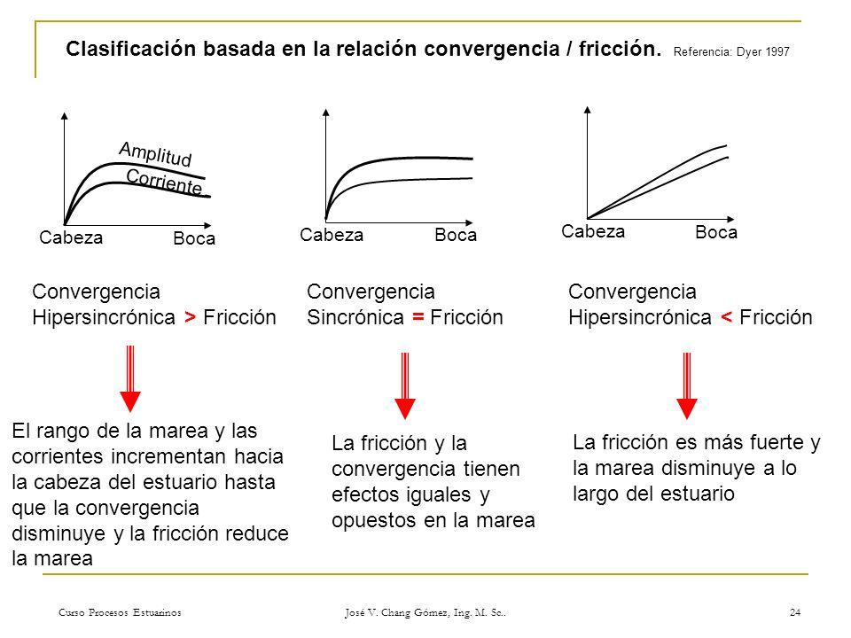 Curso Procesos Estuarinos José V. Chang Gómez, Ing. M. Sc.. 24 Clasificación basada en la relación convergencia / fricción. Referencia: Dyer 1997 Cabe