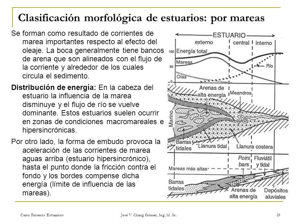 Curso Procesos Estuarinos José V. Chang Gómez, Ing. M. Sc.. 29 Clasificación morfológica de estuarios: por mareas Se forman como resultado de corrient