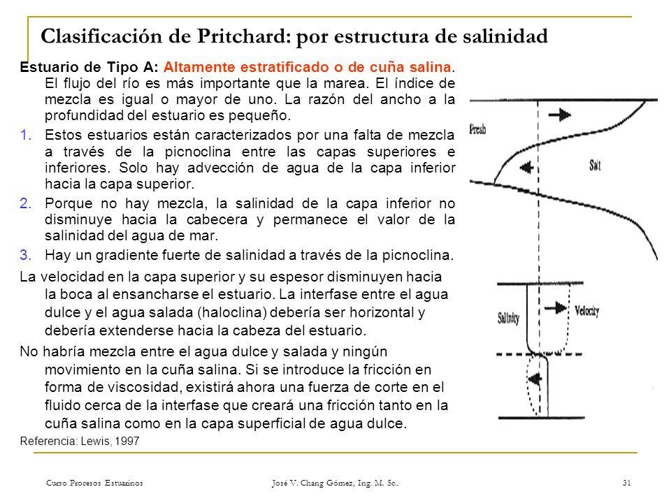 Curso Procesos Estuarinos José V. Chang Gómez, Ing. M. Sc.. 31 Clasificación de Pritchard: por estructura de salinidad Estuario de Tipo A: Altamente e