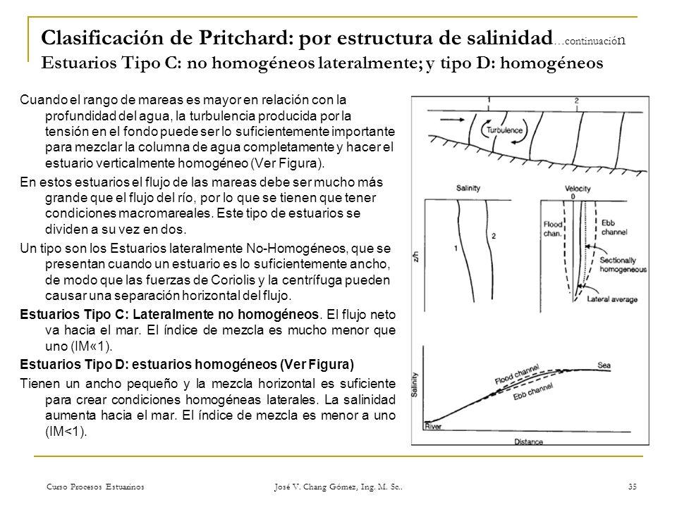 Curso Procesos Estuarinos José V. Chang Gómez, Ing. M. Sc.. 35 Clasificación de Pritchard: por estructura de salinidad …continuació n Estuarios Tipo C