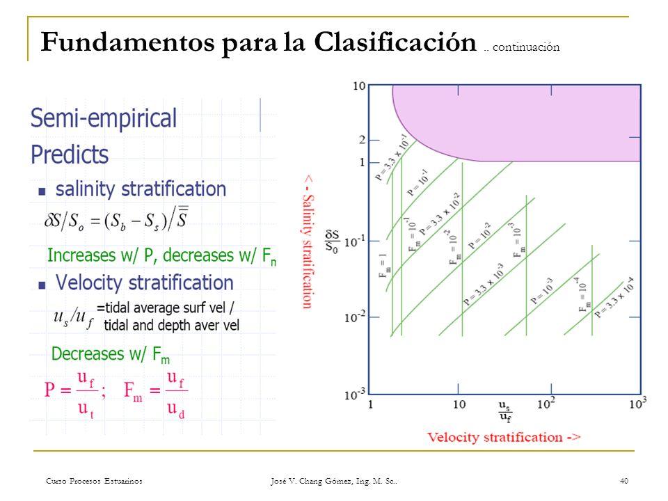 Curso Procesos Estuarinos José V. Chang Gómez, Ing. M. Sc.. 40 Fundamentos para la Clasificación.. continuación