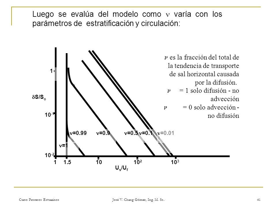 Curso Procesos Estuarinos José V. Chang Gómez, Ing. M. Sc.. 41 Luego se evalúa del modelo como varía con los parámetros de estratificación y circulaci