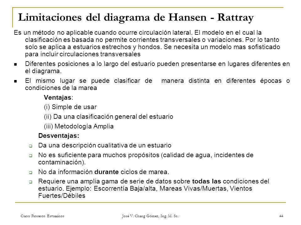 Curso Procesos Estuarinos José V. Chang Gómez, Ing. M. Sc.. 44 Limitaciones del diagrama de Hansen - Rattray Es un método no aplicable cuando ocurre c