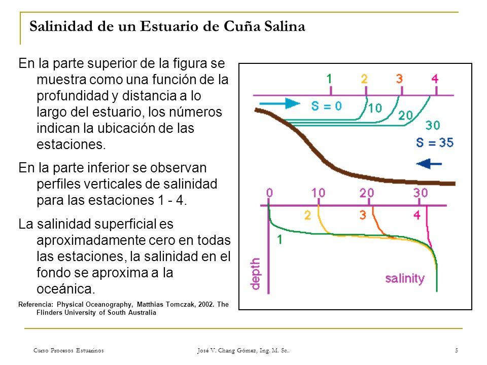 Curso Procesos Estuarinos José V. Chang Gómez, Ing. M. Sc.. 5 Salinidad de un Estuario de Cuña Salina En la parte superior de la figura se muestra com