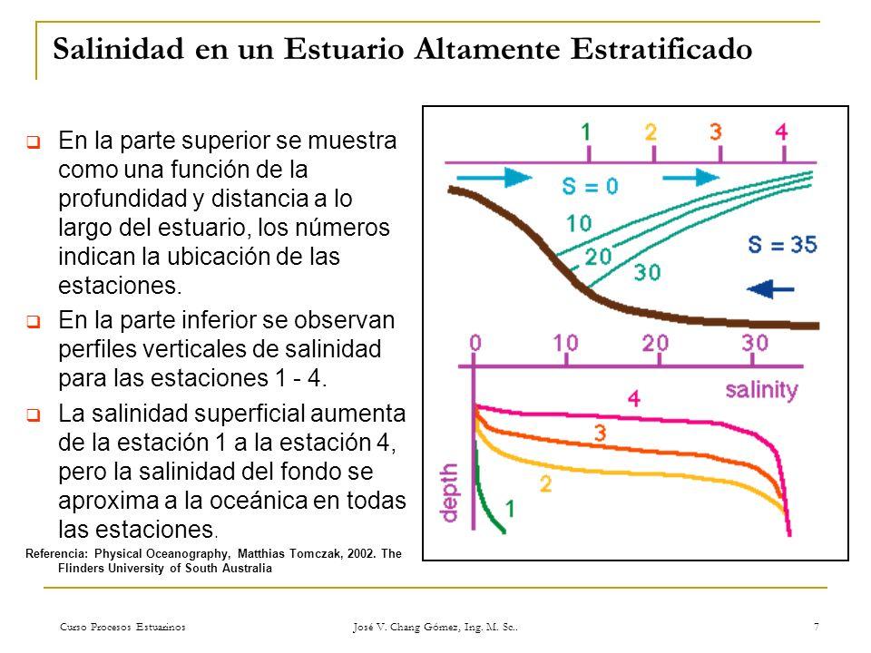Curso Procesos Estuarinos José V. Chang Gómez, Ing. M. Sc.. 7 Salinidad en un Estuario Altamente Estratificado En la parte superior se muestra como un