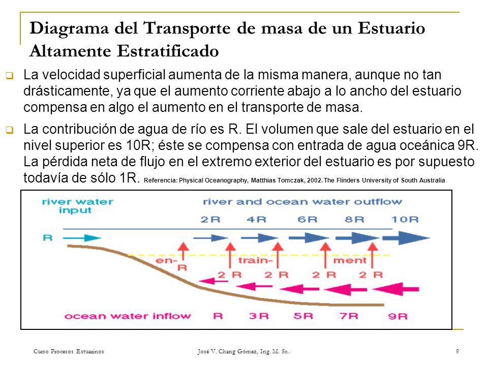 Curso Procesos Estuarinos José V. Chang Gómez, Ing. M. Sc.. 9 Diagrama del Transporte de masa de un Estuario Altamente Estratificado La velocidad supe