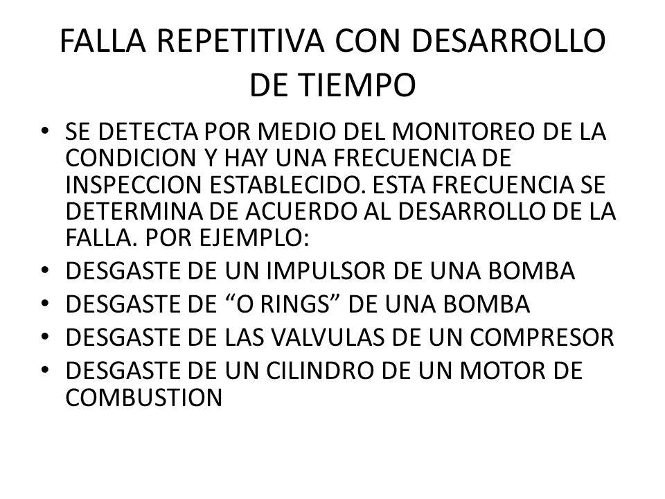 FALLA REPETITIVA CON DESARROLLO DE TIEMPO SE DETECTA POR MEDIO DEL MONITOREO DE LA CONDICION Y HAY UNA FRECUENCIA DE INSPECCION ESTABLECIDO. ESTA FREC