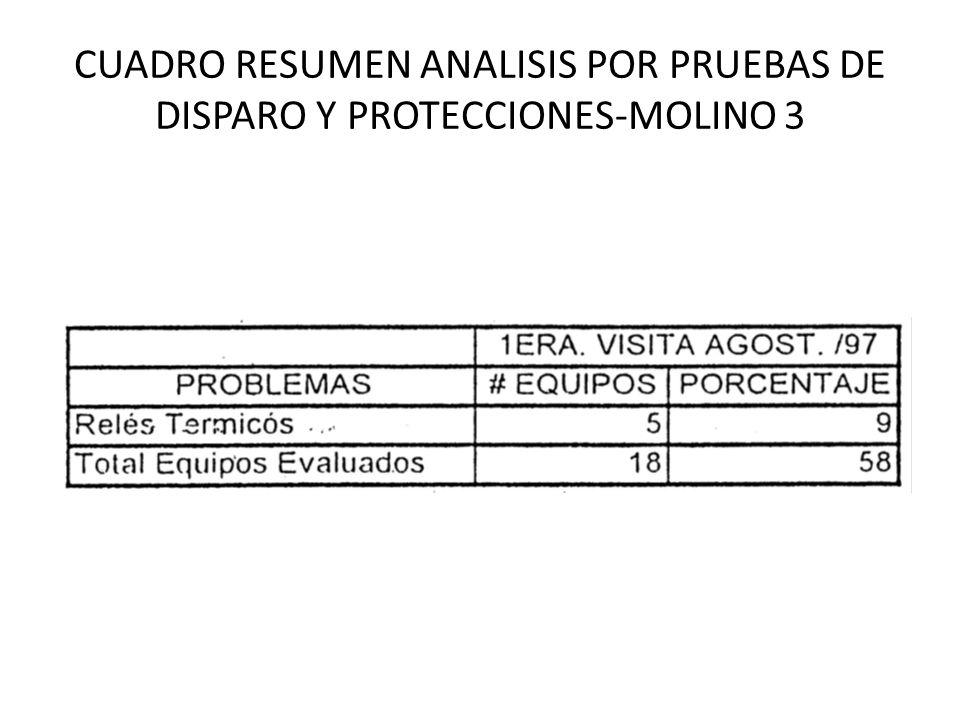 CUADRO RESUMEN ANALISIS POR PRUEBAS DE DISPARO Y PROTECCIONES-MOLINO 3