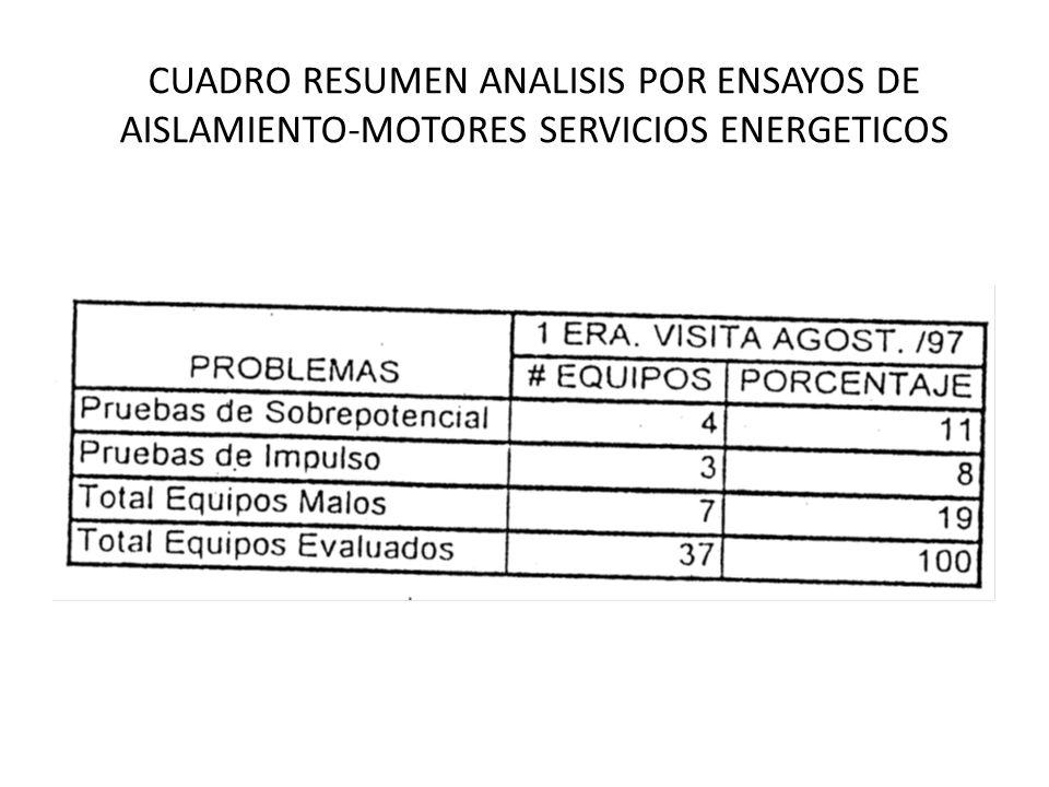 CUADRO RESUMEN ANALISIS POR ENSAYOS DE AISLAMIENTO-MOTORES SERVICIOS ENERGETICOS