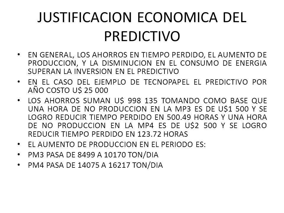 JUSTIFICACION ECONOMICA DEL PREDICTIVO EN GENERAL, LOS AHORROS EN TIEMPO PERDIDO, EL AUMENTO DE PRODUCCION, Y LA DISMINUCION EN EL CONSUMO DE ENERGIA