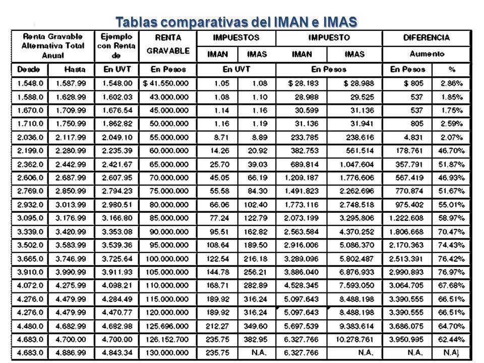 Tablas comparativas del IMAN e IMAS