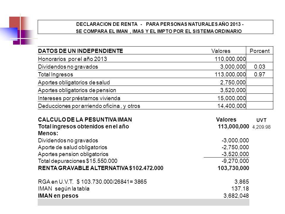 CALCULO DE LA PESUNTIVA IMANValores UVT Total ingresos obtenidos en el año113,000,000 4,209.98 Menos: Dividendos no gravados-3,000,000 Aporte de salud