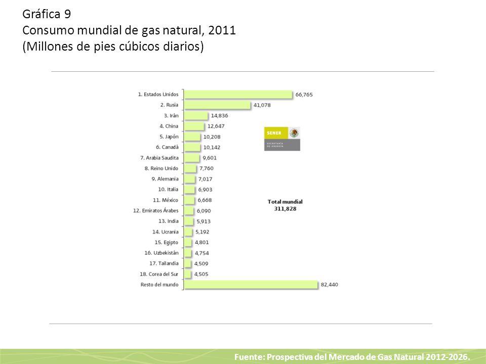 Fuente: Prospectiva del Mercado de Gas Natural 2012-2026. Gráfica 9 Consumo mundial de gas natural, 2011 (Millones de pies cúbicos diarios)