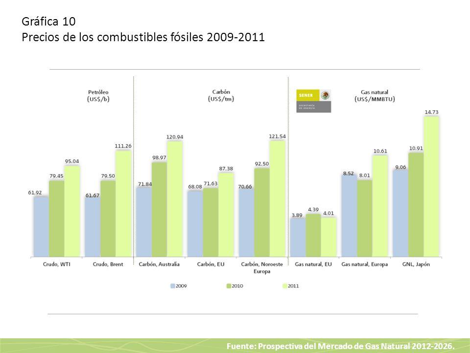 Fuente: Prospectiva del Mercado de Gas Natural 2012-2026. Gráfica 10 Precios de los combustibles fósiles 2009-2011