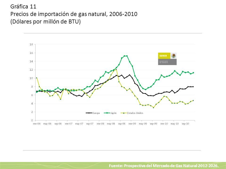Fuente: Prospectiva del Mercado de Gas Natural 2012-2026. Gráfica 11 Precios de importación de gas natural, 2006-2010 (Dólares por millón de BTU)