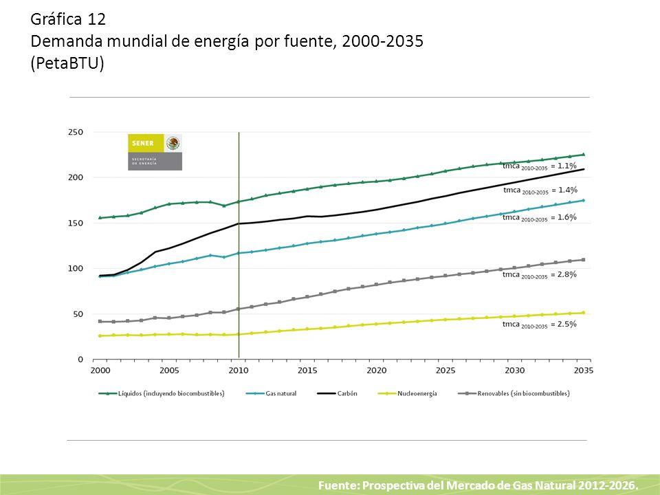 Fuente: Prospectiva del Mercado de Gas Natural 2012-2026. Gráfica 12 Demanda mundial de energía por fuente, 2000-2035 (PetaBTU)