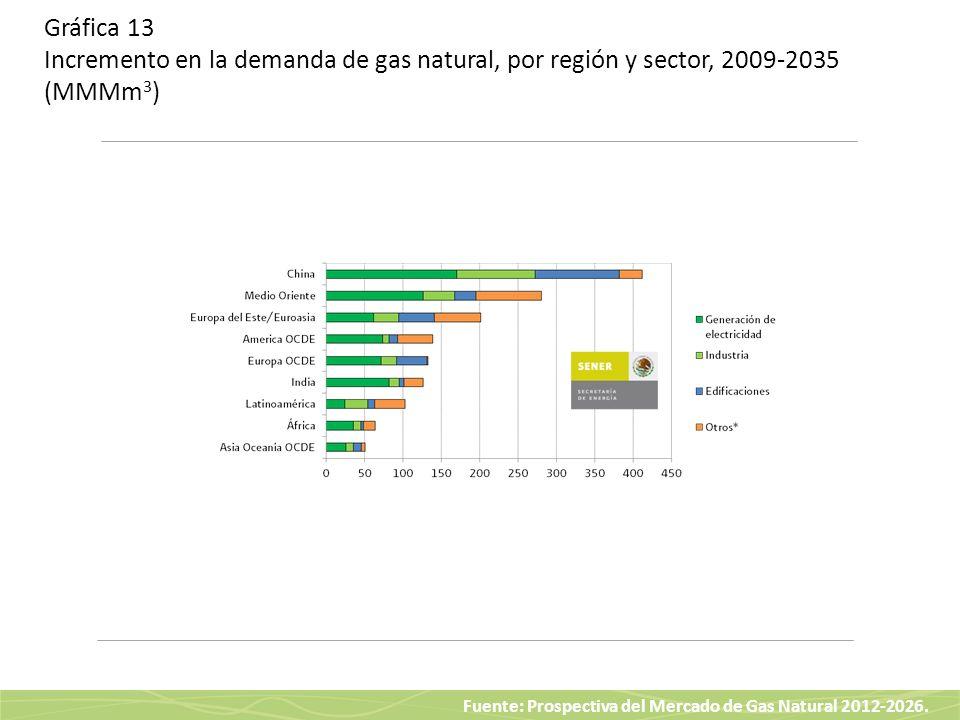 Fuente: Prospectiva del Mercado de Gas Natural 2012-2026. Gráfica 13 Incremento en la demanda de gas natural, por región y sector, 2009-2035 (MMMm 3 )