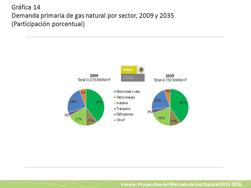Fuente: Prospectiva del Mercado de Gas Natural 2012-2026. Gráfica 14 Demanda primaria de gas natural por sector, 2009 y 2035 (Participación porcentual