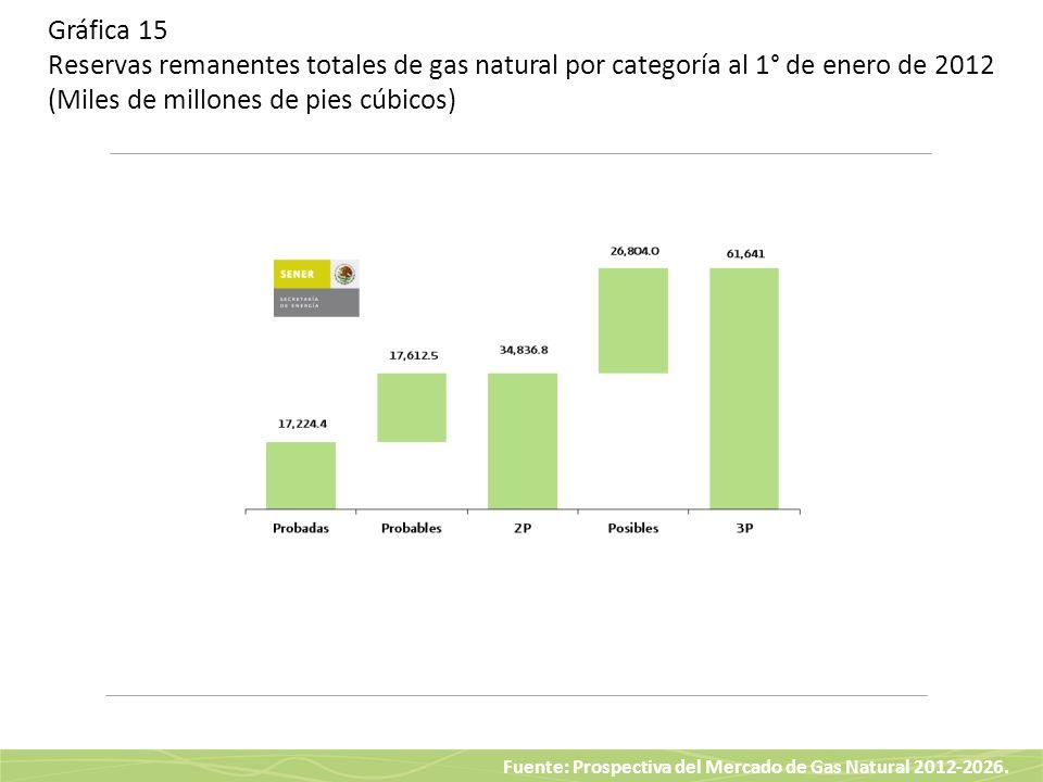Fuente: Prospectiva del Mercado de Gas Natural 2012-2026. Gráfica 15 Reservas remanentes totales de gas natural por categoría al 1° de enero de 2012 (