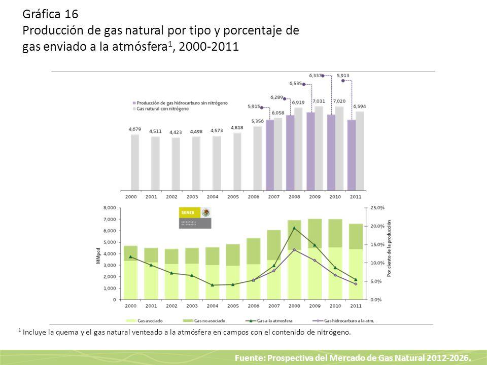Fuente: Prospectiva del Mercado de Gas Natural 2012-2026. Gráfica 16 Producción de gas natural por tipo y porcentaje de gas enviado a la atmósfera 1,