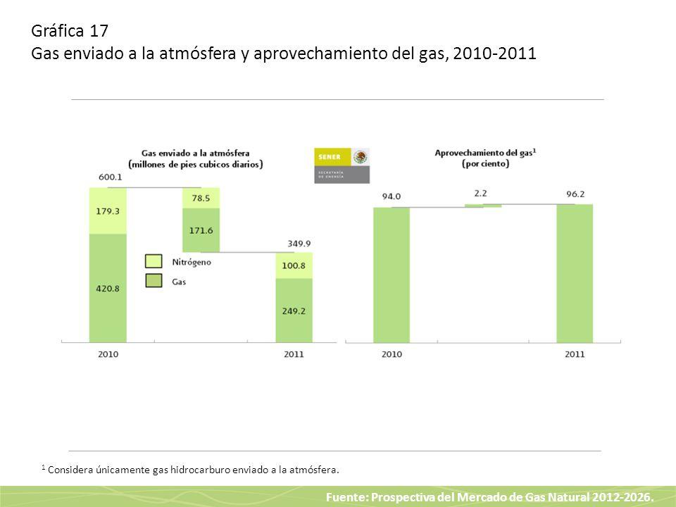 Fuente: Prospectiva del Mercado de Gas Natural 2012-2026. Gráfica 17 Gas enviado a la atmósfera y aprovechamiento del gas, 2010-2011 1 Considera única