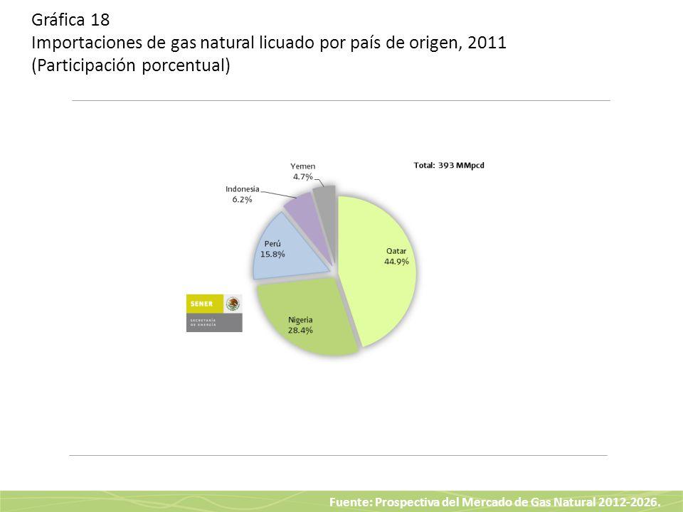 Fuente: Prospectiva del Mercado de Gas Natural 2012-2026. Gráfica 18 Importaciones de gas natural licuado por país de origen, 2011 (Participación porc