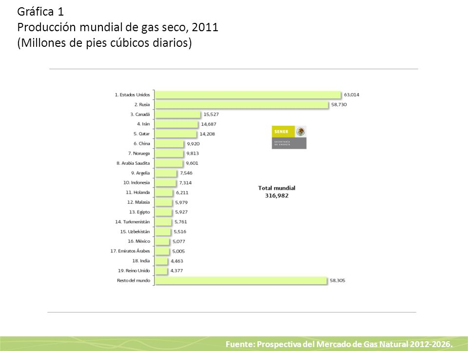 Fuente: Prospectiva del Mercado de Gas Natural 2012-2026. Gráfica 1 Producción mundial de gas seco, 2011 (Millones de pies cúbicos diarios)