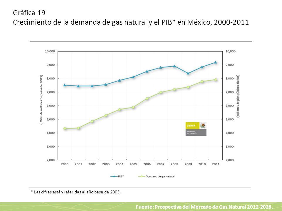 Fuente: Prospectiva del Mercado de Gas Natural 2012-2026. Gráfica 19 Crecimiento de la demanda de gas natural y el PIB* en México, 2000-2011 * Las cif