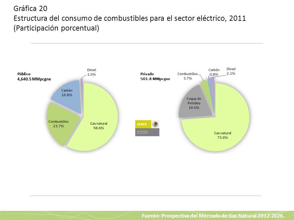 Fuente: Prospectiva del Mercado de Gas Natural 2012-2026. Gráfica 20 Estructura del consumo de combustibles para el sector eléctrico, 2011 (Participac