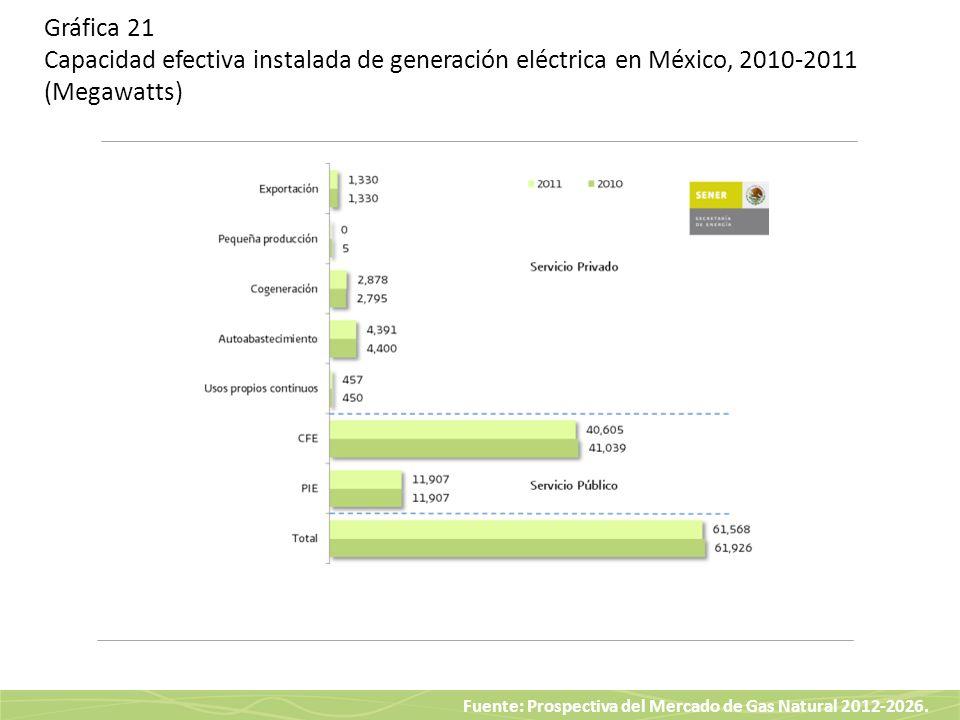 Fuente: Prospectiva del Mercado de Gas Natural 2012-2026. Gráfica 21 Capacidad efectiva instalada de generación eléctrica en México, 2010-2011 (Megawa