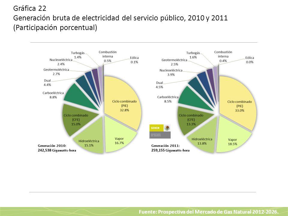 Fuente: Prospectiva del Mercado de Gas Natural 2012-2026. Gráfica 22 Generación bruta de electricidad del servicio público, 2010 y 2011 (Participación