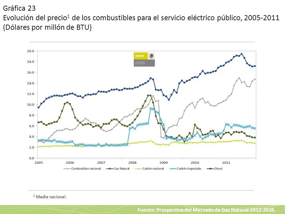 Fuente: Prospectiva del Mercado de Gas Natural 2012-2026. Gráfica 23 Evolución del precio 1 de los combustibles para el servicio eléctrico público, 20