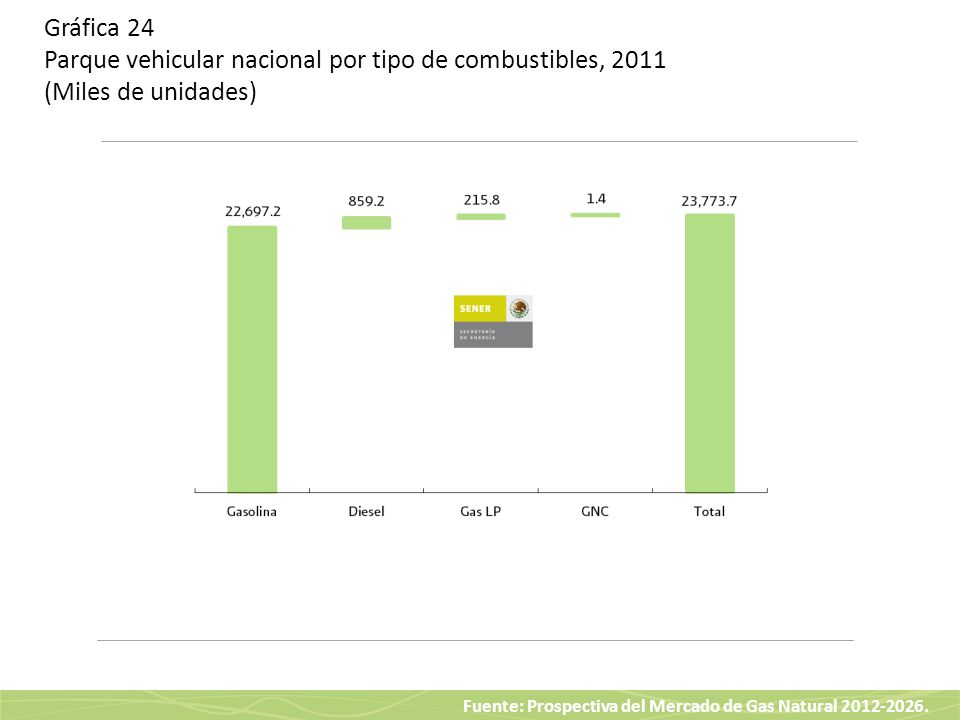 Fuente: Prospectiva del Mercado de Gas Natural 2012-2026. Gráfica 24 Parque vehicular nacional por tipo de combustibles, 2011 (Miles de unidades)