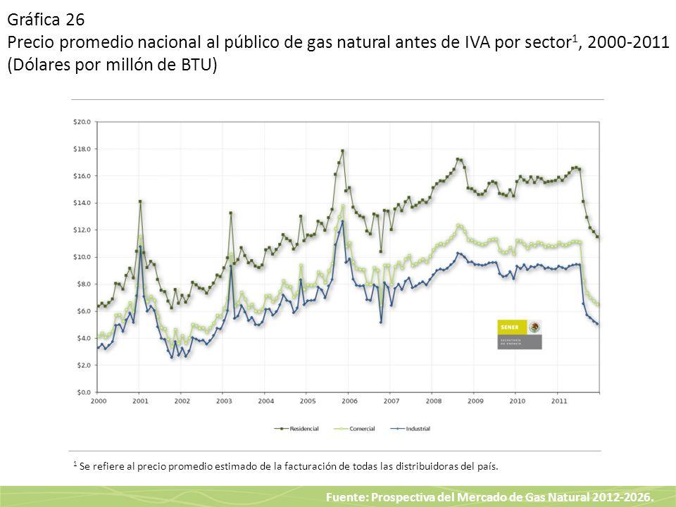 Fuente: Prospectiva del Mercado de Gas Natural 2012-2026. Gráfica 26 Precio promedio nacional al público de gas natural antes de IVA por sector 1, 200